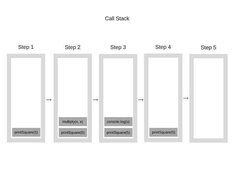 Как работает JS: обзор движка, механизмов времени выполнения, стека вызовов - 4