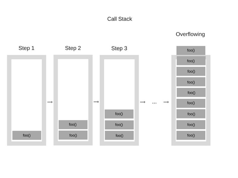 Как работает JS: обзор движка, механизмов времени выполнения, стека вызовов - 6