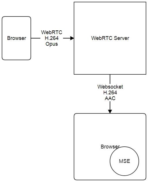 Транслируем WebRTC, RTSP и RTMP потоки на Media Source Extensions по протоколу Websocket - 4
