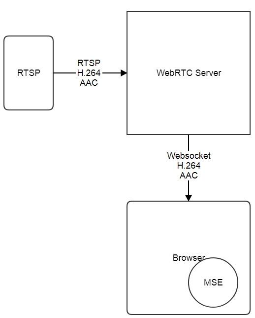 Транслируем WebRTC, RTSP и RTMP потоки на Media Source Extensions по протоколу Websocket - 7