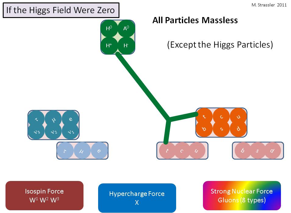 Что было бы, если бы поле Хиггса было нулевым - 3