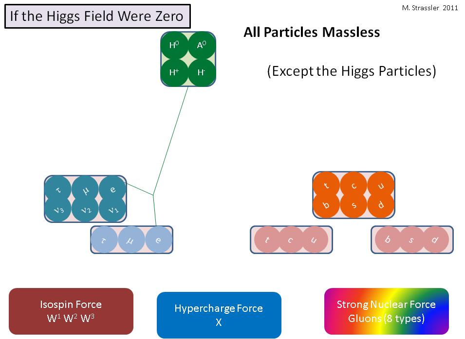 Что было бы, если бы поле Хиггса было нулевым - 5