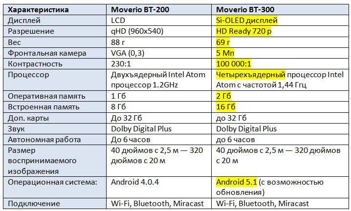 Конкурс для молодых разработчиков AR-приложений Epson Moverio BT-300 - 4