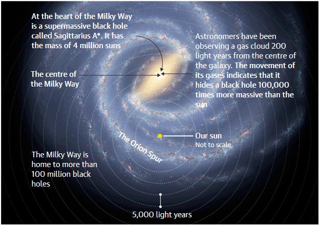 Рядом с центром Млечного Пути нашли сверхмассивную чёрную дыру - 2