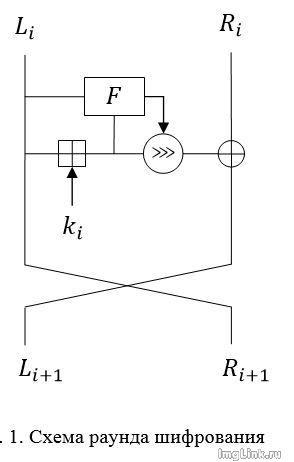 Новый алгоритм шифрования NASH - 1