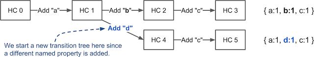 Внутренние механизмы V8 и быстрая работа со свойствами объектов - 6