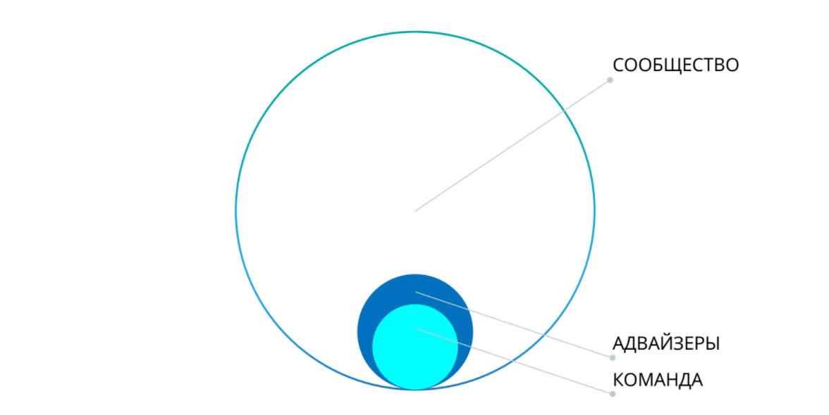 Экономика токенов: почему так популярны ICO? - 2
