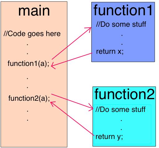 Как работает JS: о внутреннем устройстве V8 и оптимизации кода - 3