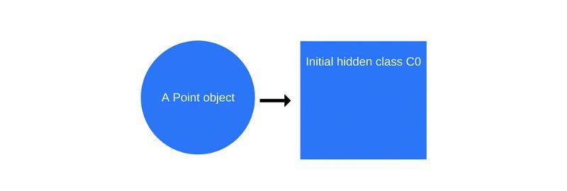 Как работает JS: о внутреннем устройстве V8 и оптимизации кода - 4