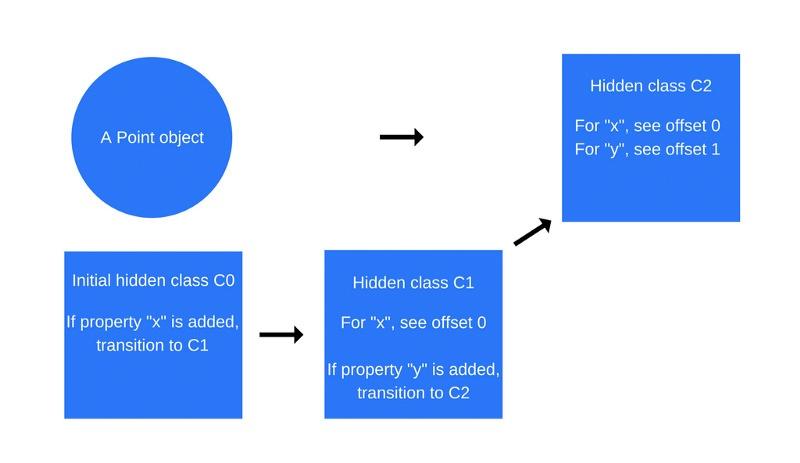 Как работает JS: о внутреннем устройстве V8 и оптимизации кода - 6