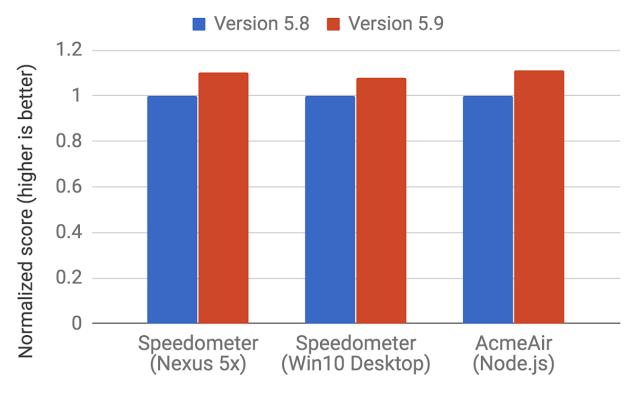 Как работает JS: о внутреннем устройстве V8 и оптимизации кода - 8