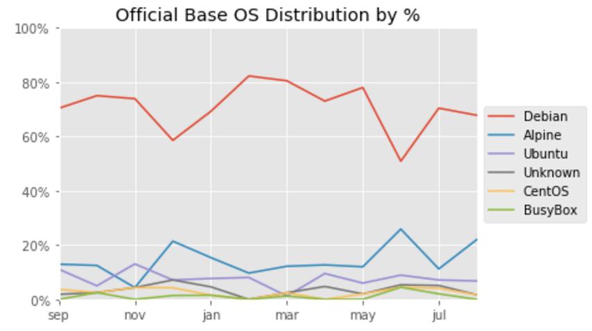 Статистика по базовым операционным системам в образах на Docker Hub - 3