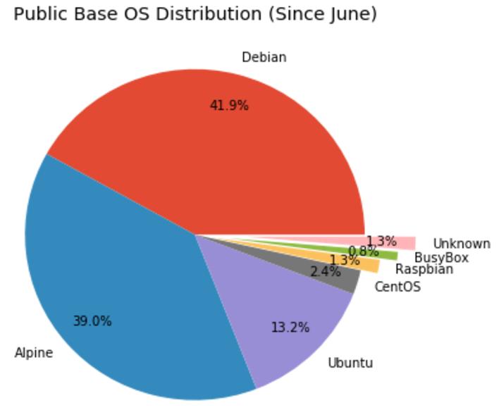 Статистика по базовым операционным системам в образах на Docker Hub - 5