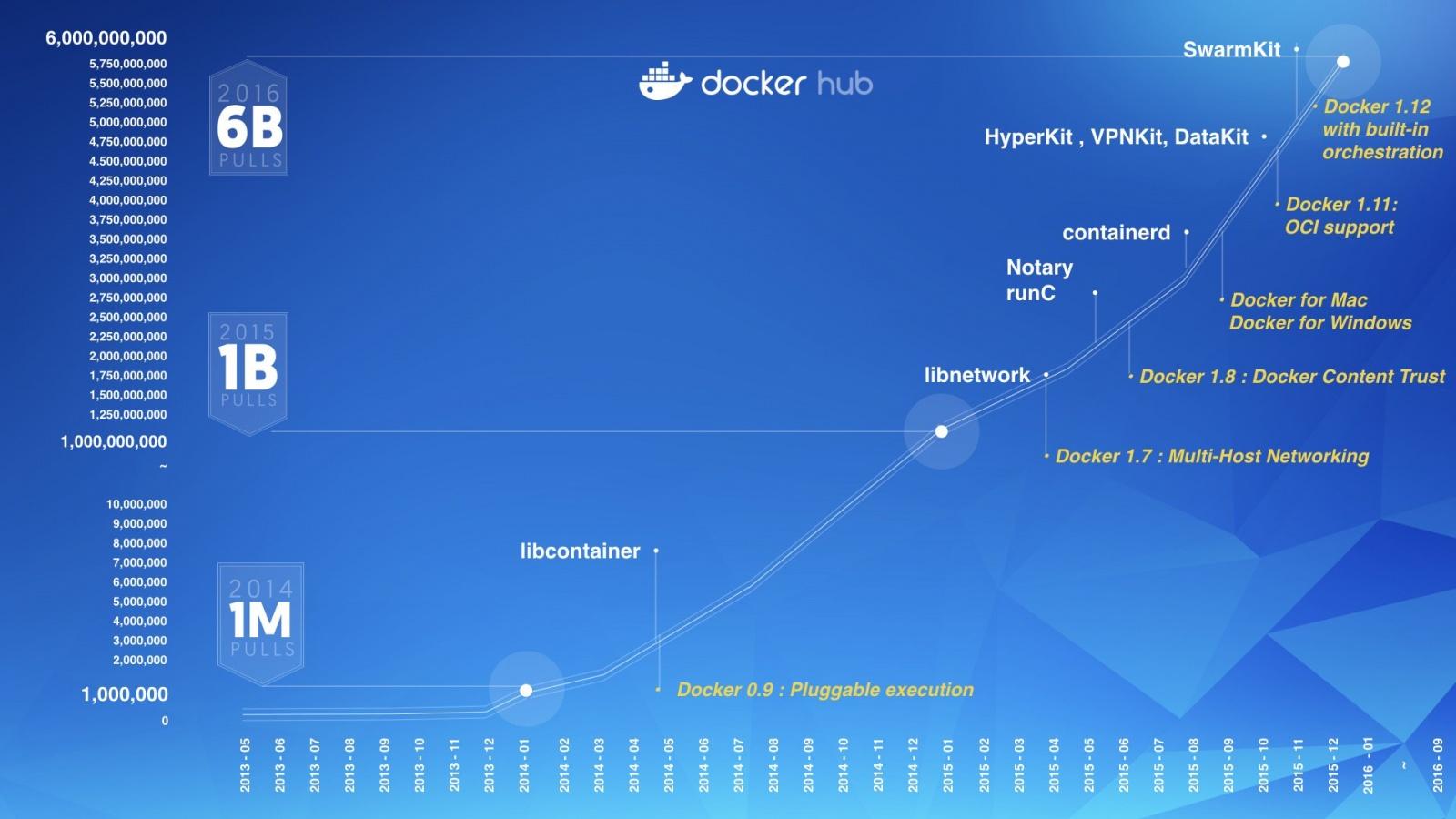 Статистика по базовым операционным системам в образах на Docker Hub - 9