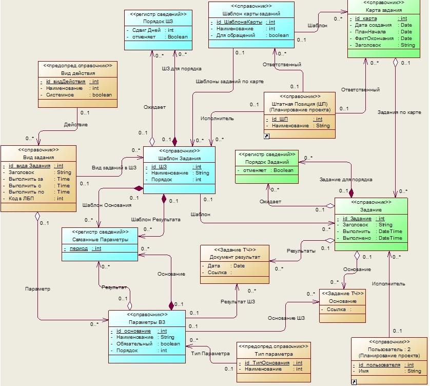 Практика формирования требований в ИТ проектах от А до Я. Часть 5. Сущности предметной области. Немного о стратегиях - 6