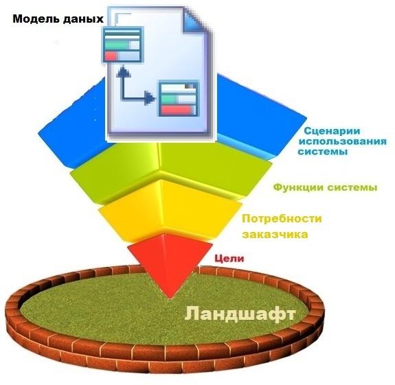 Практика формирования требований в ИТ проектах от А до Я. Часть 5. Сущности предметной области. Немного о стратегиях - 1