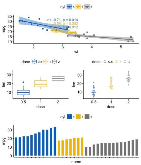 ggplot2: как легко совместить несколько графиков в одном, часть 2 - 7