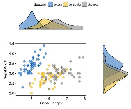 ggplot2: как легко совместить несколько графиков в одном, часть 2 - 9