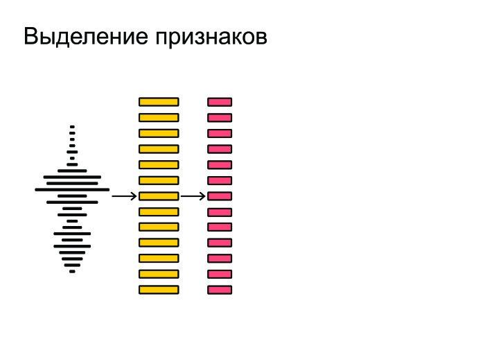 Открытые проблемы в области распознавания речи. Лекция в Яндексе - 2