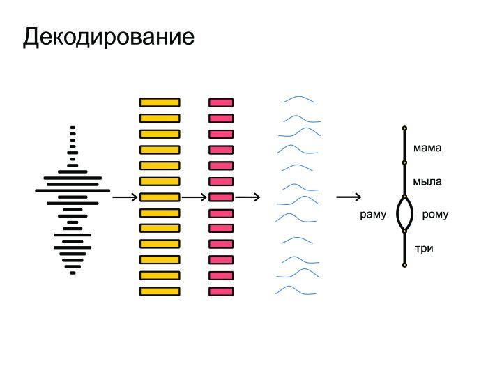 Открытые проблемы в области распознавания речи. Лекция в Яндексе - 4