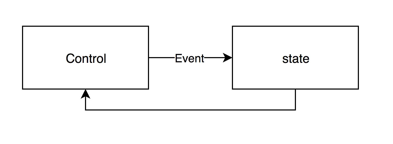 Специфика использования Redux в Polymer и Vue - 2