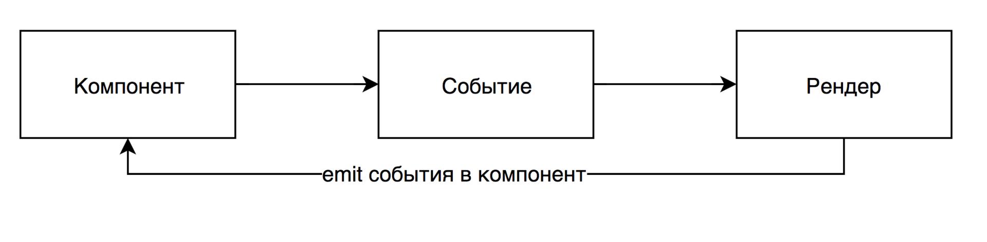 Специфика использования Redux в Polymer и Vue - 3