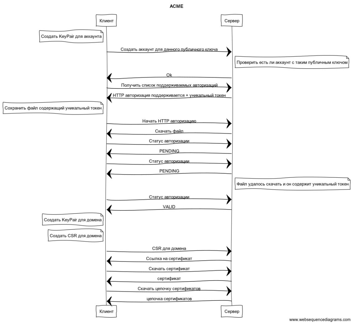 Управление сертификатами с помощью протокола ACME - 2