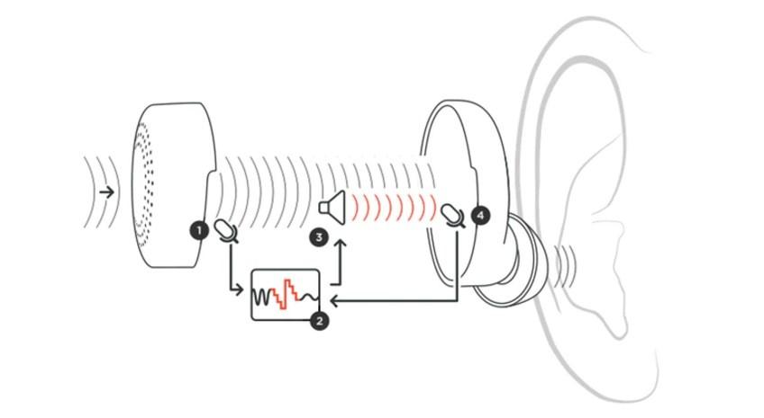 Придумать «велосипед» заново: умные наушники Here One, перспективы нетривиального аудиостартапа - 2