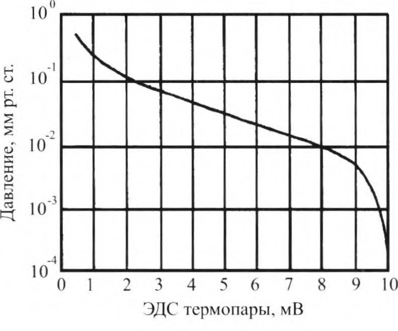 Вакуумметр для манометрического преобразователя ПМТ-2 - 5