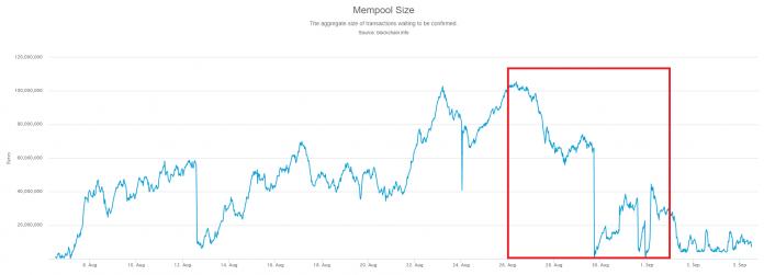 Bitcoin — снижение комиссии за транзакцию и неясное китайское будущее - 2