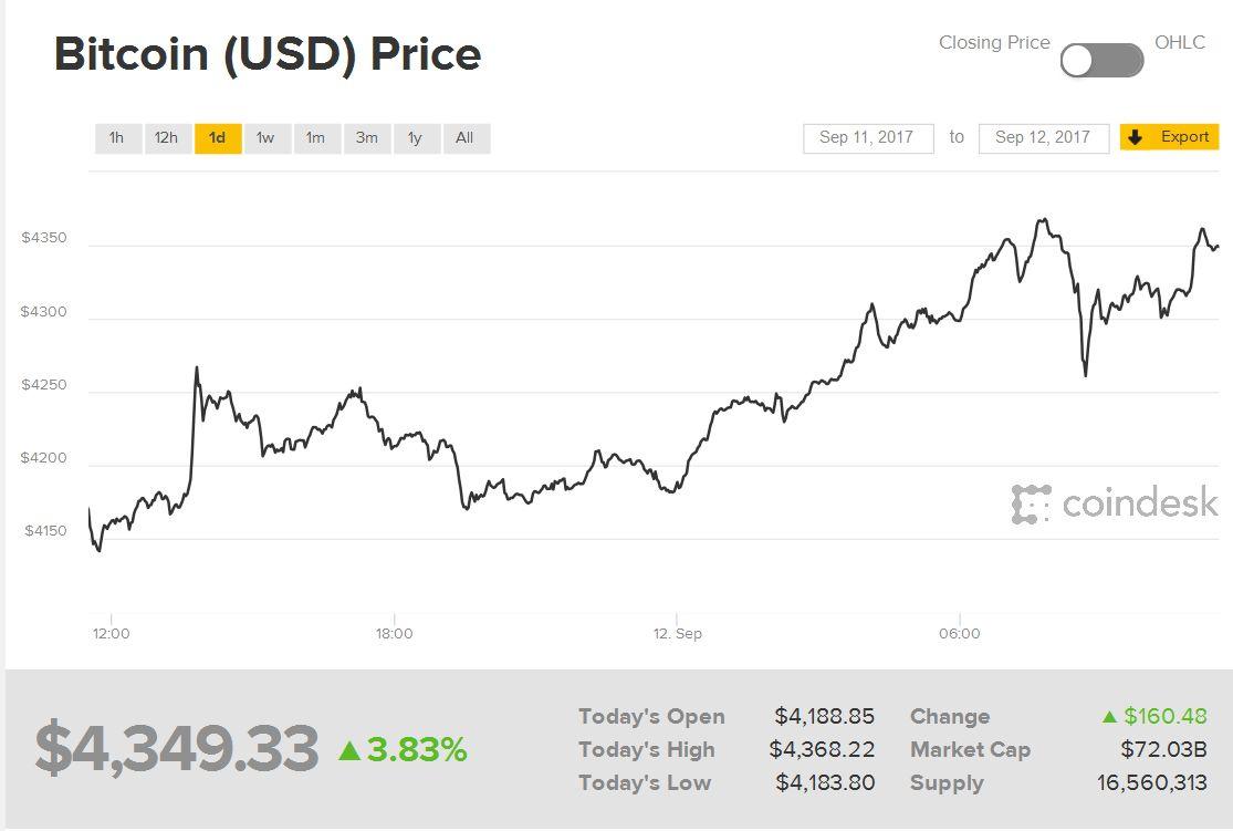 Bitcoin — снижение комиссии за транзакцию и неясное китайское будущее - 5