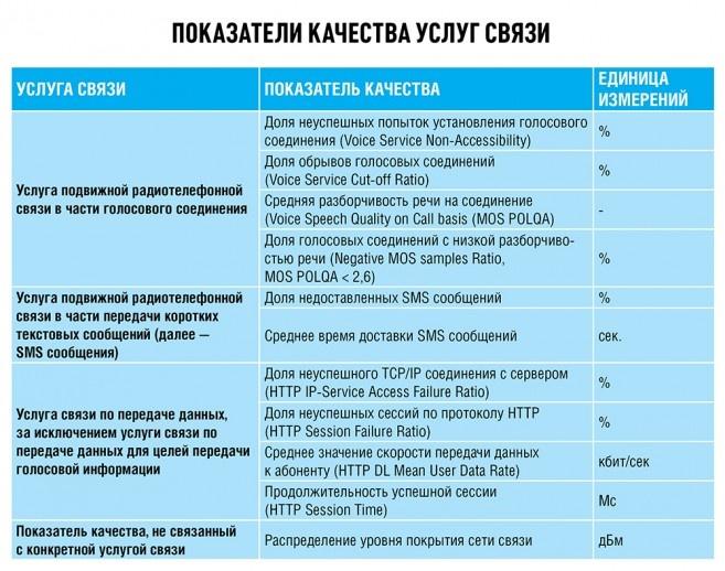 Как измерить качество связи? Методика Роскомнадзора - 3
