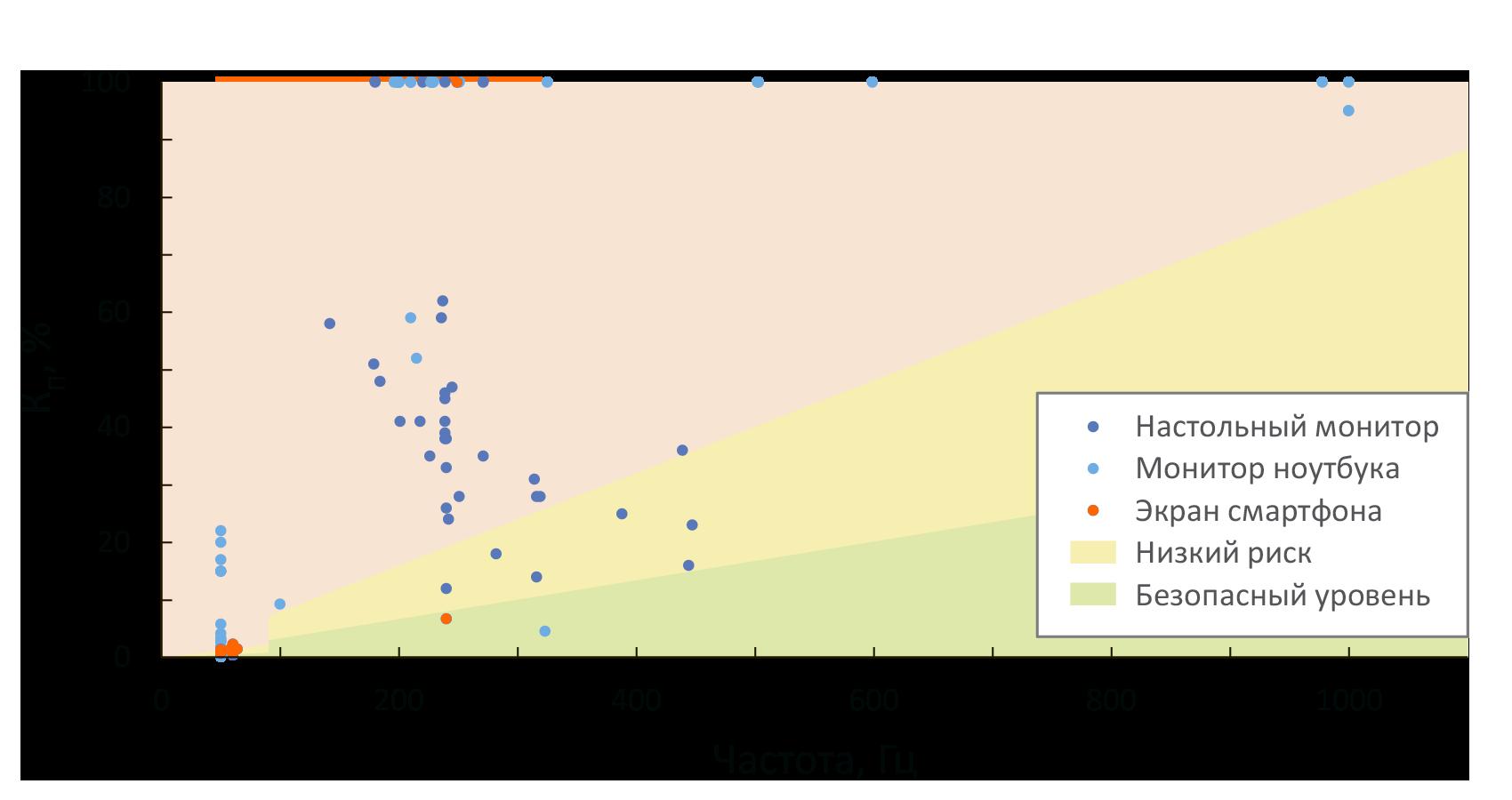 Пульсации яркости: факты, механизмы и нормы - 10