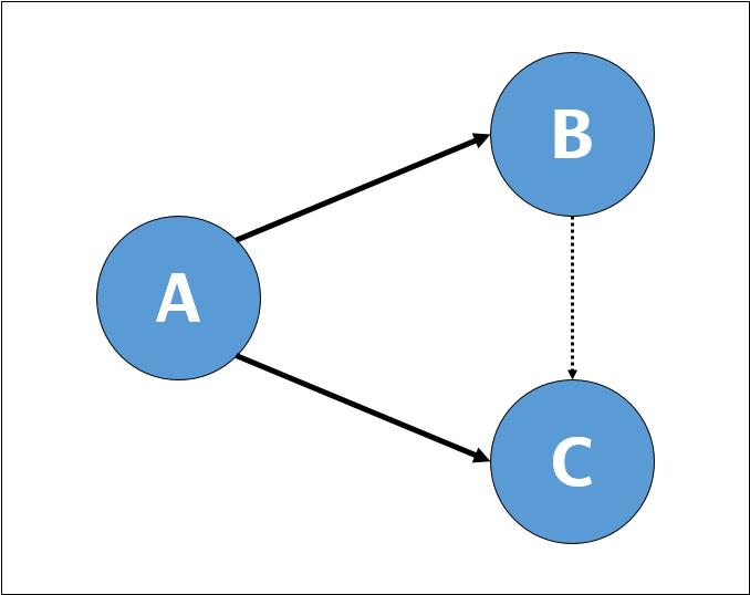 Яндекс.Блиц. Почему и какие алгоритмические задачи нужно уметь решать, работая в поиске - 12