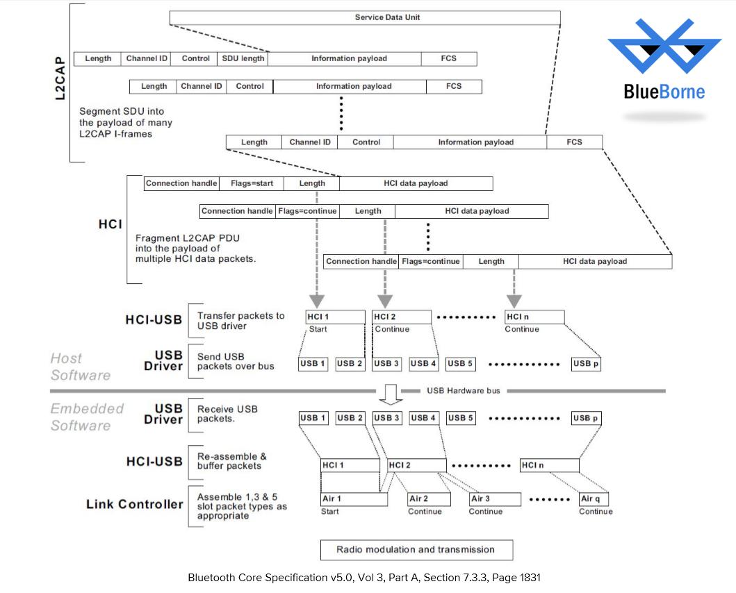 Эксплойт BlueBorne на Android, iOS, Linux и Windows: более 8 миллиардов устройств критически уязвимы - 2