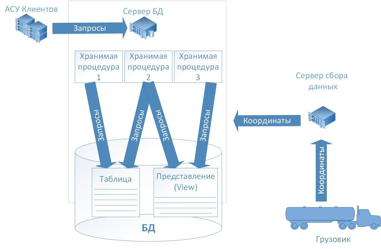 Расследование утечек информации из корпоративной базы данных перевозчика - 2