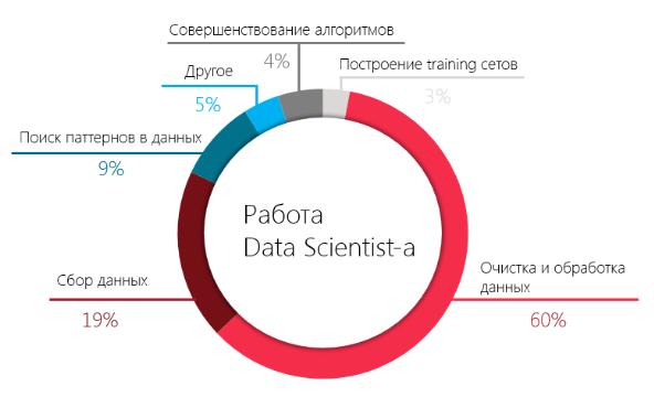 4 причины стать Data Engineer - 2