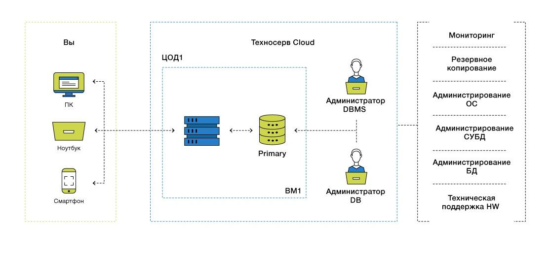 DBaaS: базы данных в облаке - 12