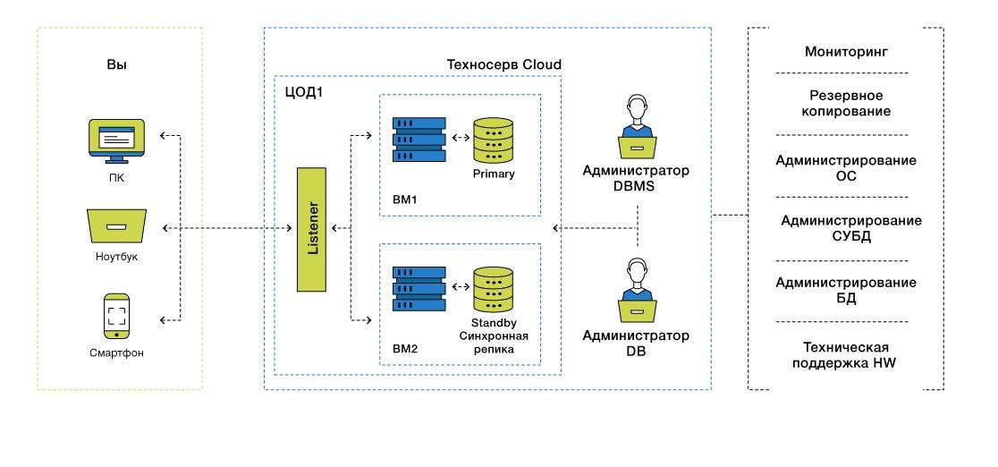 DBaaS: базы данных в облаке - 14