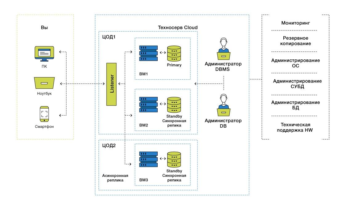 DBaaS: базы данных в облаке - 15