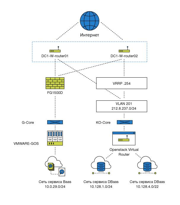 DBaaS: базы данных в облаке - 16
