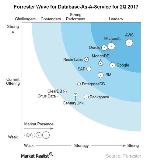 DBaaS: базы данных в облаке - 3