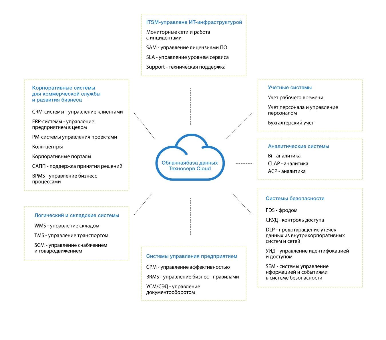 DBaaS: базы данных в облаке - 7