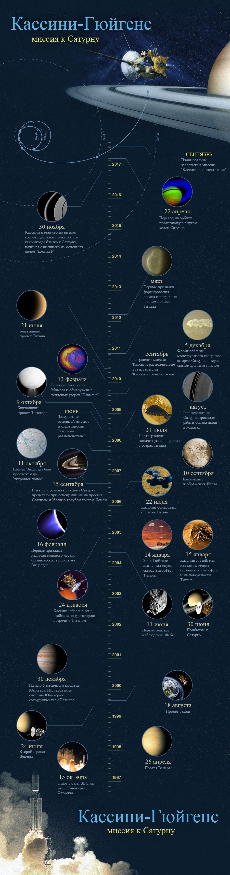 Кассини-Гюйгенс — финал 20 лет исследований - 5