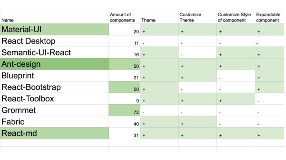 Проблемы React UI Kit-а и единой дизайн-системы, о которых вы не знали - 3