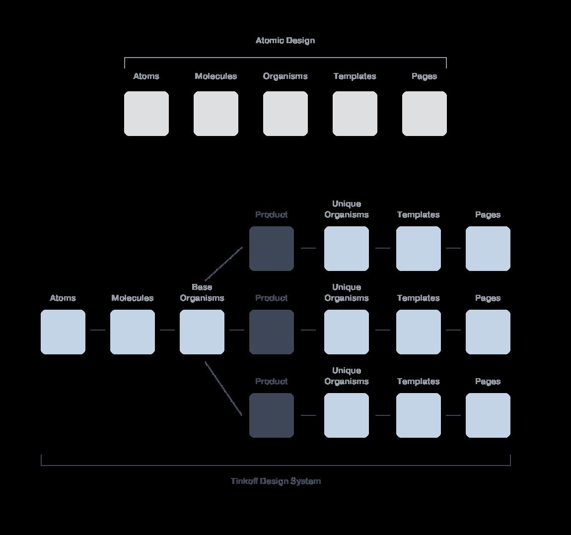 Проблемы React UI Kit-а и единой дизайн-системы, о которых вы не знали - 5