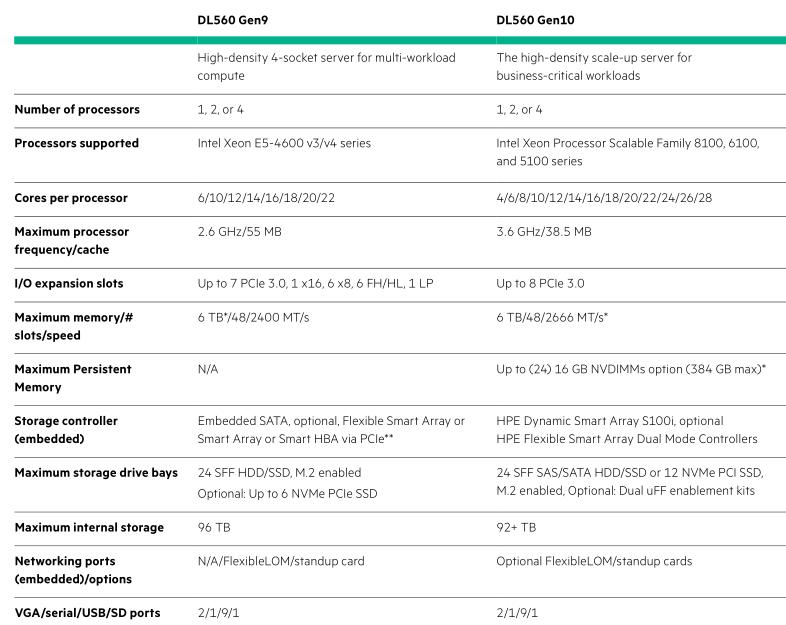 Серверы HPE ProLiant Gen8 и Gen9 vs. Gen10 - 11