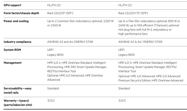 Серверы HPE ProLiant Gen8 и Gen9 vs. Gen10 - 12