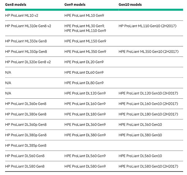 Серверы HPE ProLiant Gen8 и Gen9 vs. Gen10 - 6