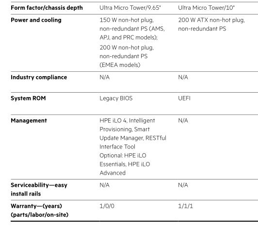 Серверы HPE ProLiant Gen8 и Gen9 vs. Gen10 - 7